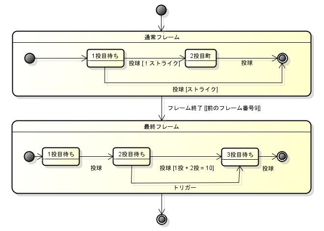 state machine js
