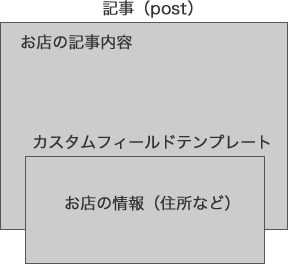 custom_post